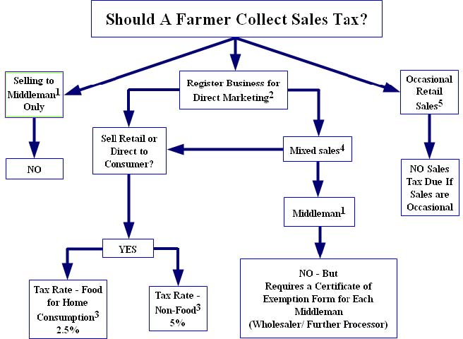 What Is The Sales Tax In Virginia >> Direct Marketers And The Virginia Sales Tax